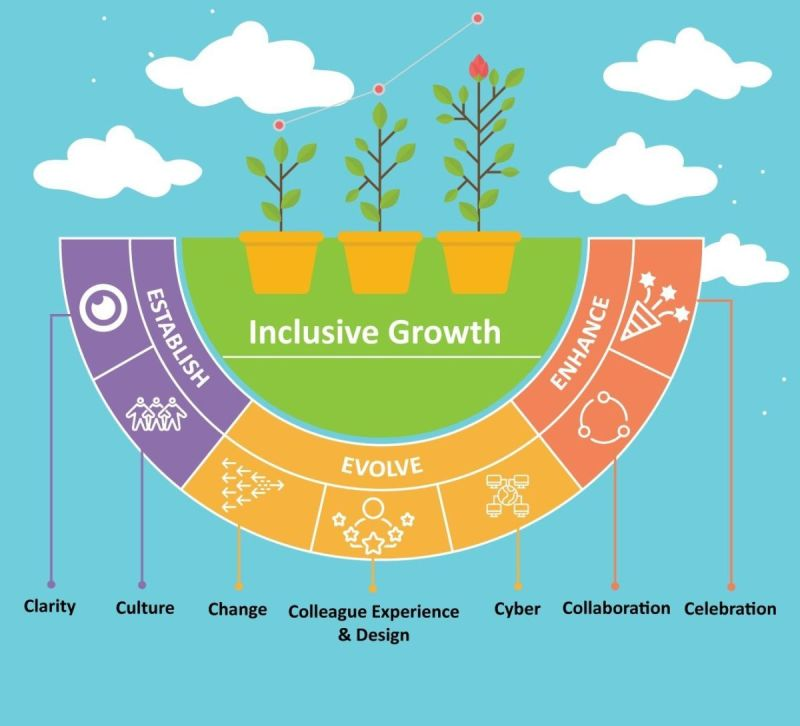 Inclusive Growth Framework Diversity and Inclusion