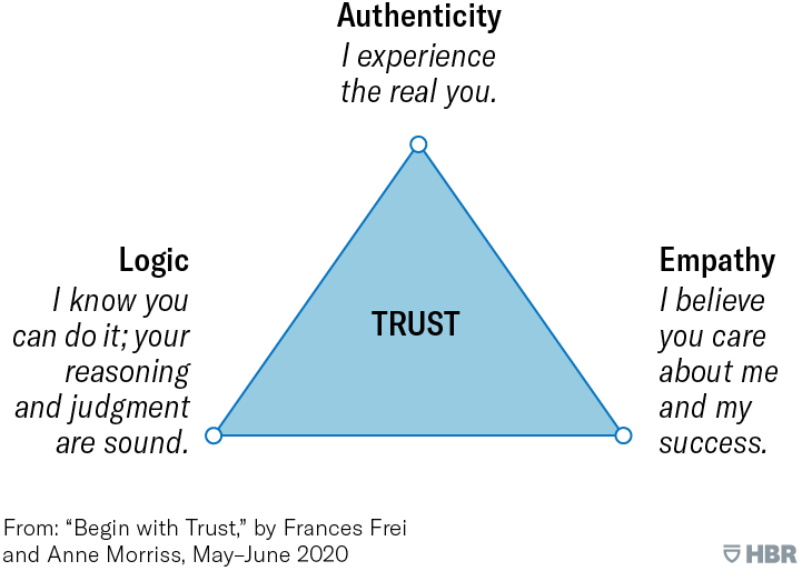 TRUST FREI TRIANGLE
